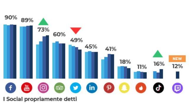 Social in Italia