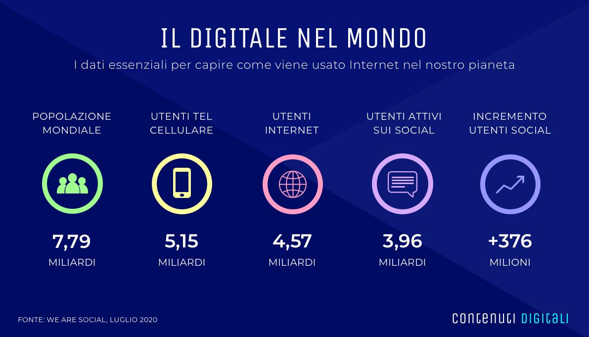 Lo Stato Dei Social Network In Italia Nel 2020