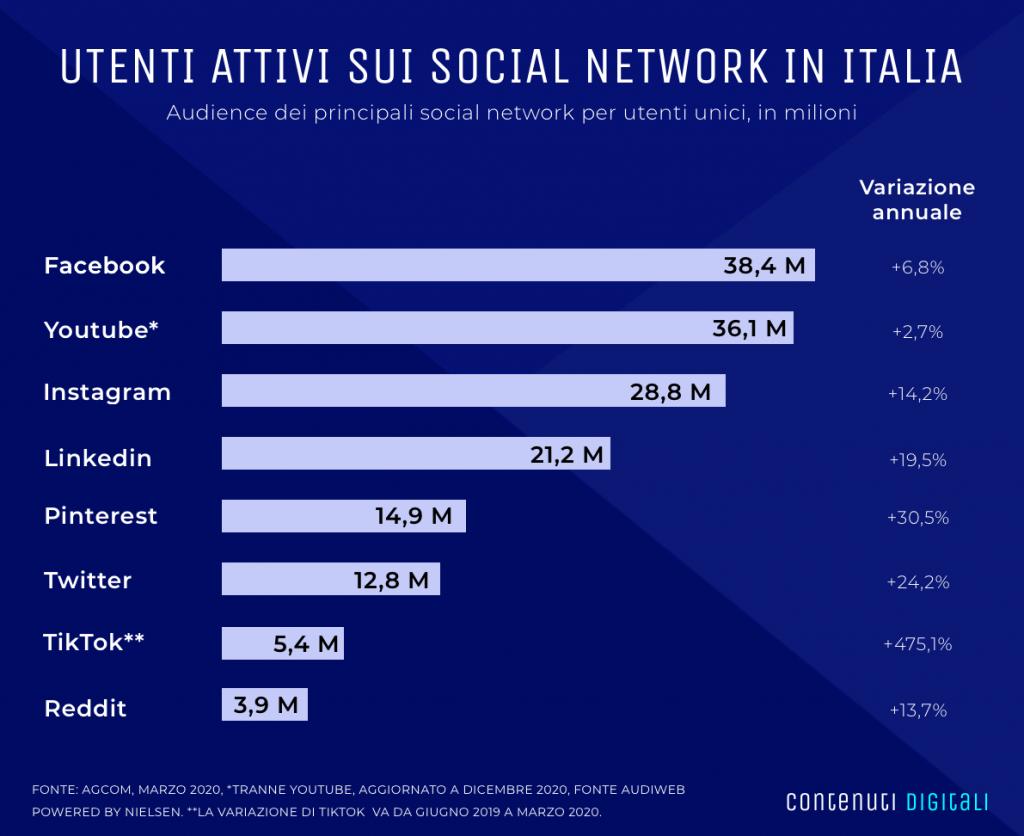 canali social nel mondo